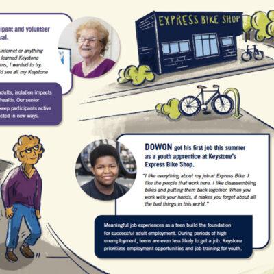 Keystone Community Services Annual Report