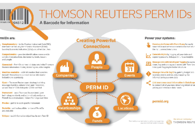 Sample PermID Infographic with definitions and uses
